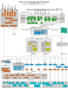 Linux IO stack diagram - I'm Programmer Computer Technology, Computer Programming, Computer Science, Programming Languages, Computer Repair, Build Your Own Computer, Linux Kernel, System Architecture, Tech Sites