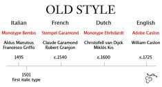 History of typography: Old Style—Griffo to Caslon