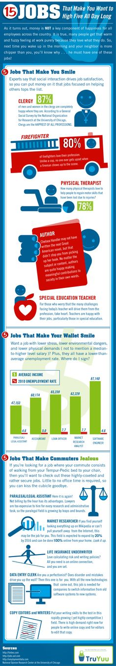 By Allison Doyle, About.com:  Top jobs that make you smile : )