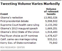 Twitter Reaction to Events Often at Odds with Overall Public Opinion | Pew Research Center