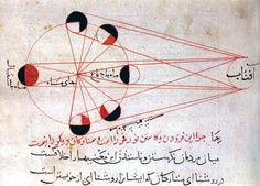 Lunar Eclipse (Abu Rayhan al-Biruni, An illustration showing the different phases of the moon from al-Biruni's manuscript copy of his Kitab al-Tafhim (Book of Instruction on the Principles of the Art of Astrology) - 100 Diagrams That Changed the World Wtf Fun Facts, Funny Facts, Crazy Facts, Random Facts, Pointless Facts, Odd Facts, Interesting Information, Interesting History, Interesting Facts