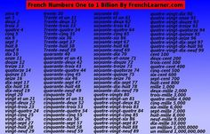 French Numbers 1 100   My Blog