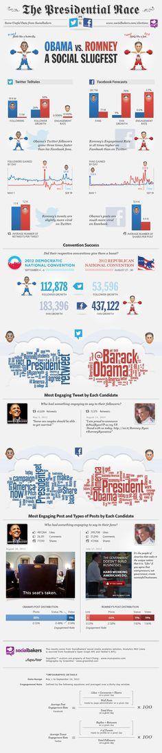 En este tablón se representa la pugna entre ambos candidatos en redes sociales. Y deja claro que la estrategia de Obama en éstas fue determinante.