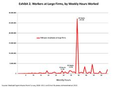 Why Changing The Definition Of Full Time Work Under The Aca Will