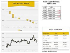 Harga logam mulia per Kamis 12 Nov 2015 : Rp 495,000 (05/11) ; Rp 493,000 (06/11, -2000) ; Rp 490,000 (09/11, -3000) ; Rp 490,000 (10/11, +0) ; Rp 485,000 (11/11, -5000) ; Rp 485,000 (12/11, +0)
