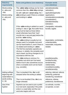 The 7 best uks2 writing transcription images on pinterest a spelling key requirements httpsgovgovernmentuploads transcriptionnational curriculumspellingkeywriting fandeluxe Image collections
