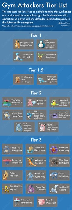 Gym Attackers Tier List