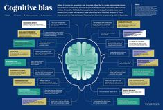 "Tom Bennett sur Twitter : ""Absolutely fantastic poster outlining cognitive biases. This should be compulsory to study before studying anything else. Or registering on Twitter. Or reading anything. Pls RT… https://t.co/FGqru1HnqI"""