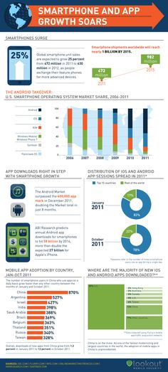 Smartphones and Apps Growth soars [Infographic] via @enterprisIT