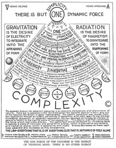 Walter Russell's diagram. Get more Russell at walter-russell.ze… Walter Russell's diagram. Get more Russell at walter-russell. Wiccan, Magick, Witchcraft, Pseudo Science, Spirit Science, Book Of Shadows, Cosmic, Physics, Knowledge