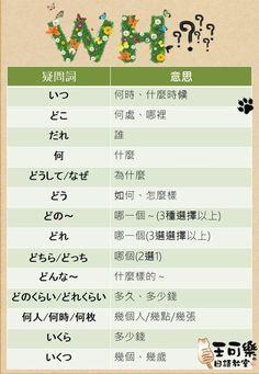 【日文中的各種疑問詞!】  有一位雲端課程的初級學生用line連絡我們,她覺得日文的疑問詞很多,用法也都不同,如果有一覽表之類的,會比較容易學習。  我們做了簡單的整理,不管你是不是雲端上的學生,不私藏直接用臉書公開分享給大家。