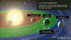 Ni demasiado cerca ni demasiado lejos de su estrella. Para que un planeta fuera de nuestro Sistema Solar pueda albergar teóricamente algún tipo de vida, debe estar situado a una di