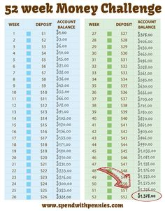 52 week Money Challenge!  Starting at just $1 per week, following this easy plan will build a savings of $1378 over the year!