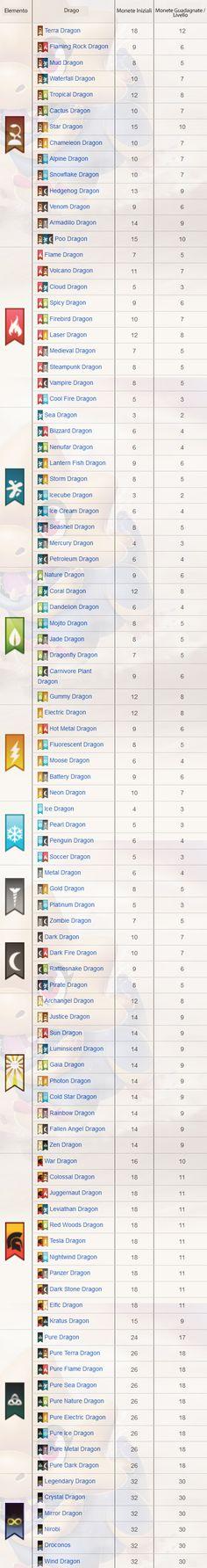 11 Trucchi Dragon City che devi assolutamente conoscere