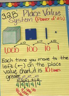 Place Value Relationship Anchor Chart - Bush ES Math Teacher, Math Classroom, Teaching Math, Maths, Teaching Plan, Math Literacy, Math Fractions, Homeschool Math, Math Games