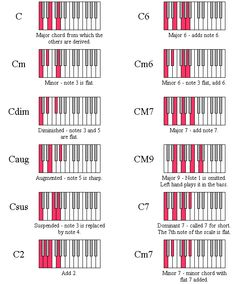 Keyboard Chord Diagrams