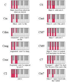 Keyboard Chord Diagrams