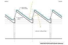 north sawtooth skylight - Google Search