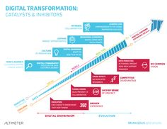 Altimeter: Technology Should Not Lead Digital Transformation