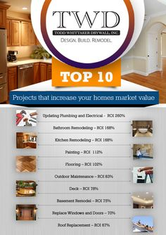 top 10 projects that increase your home market value, home improvement, real estate