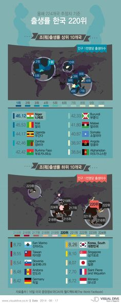 저출산 문제, 초등학생 수 감소 역대 최저, 한국 출생율 세계 220위 [인포그래픽] : 네이버 블로그