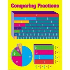 Comparing Fractions Chart (Set of 3) by Wayfair