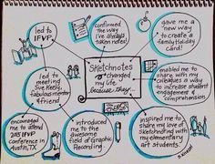 "Sherrill Knezel on Twitter: ""How sketchnotes changed my life #SNDay2016 #sketchnotes https://t.co/EPnIXgOVgp"""