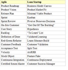 Primary difference between Agile and Lean Startup