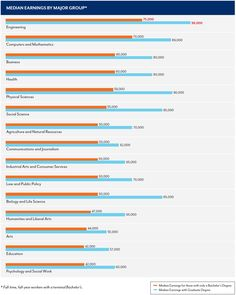 Center on Education and the Workforce - What's it Worth?  Economic Value of College Majors