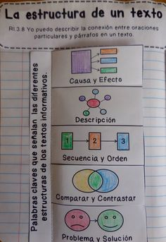 Grade Spanish Interactive Reading Notebook {Common Core Aligned} Text structure in Spanish. Interactive notebook lesson for grade Common CoreText structure in Spanish. Interactive notebook lesson for grade Common Core Dual Language Classroom, Bilingual Classroom, 3rd Grade Classroom, Bilingual Education, Spanish Classroom, 3rd Grade Common Core Reading, 3rd Grade Reading, Spanish Interactive Notebook, Interactive Student Notebooks