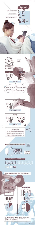 주로 집에서 시간을 보내는 '방콕 족( 族)'이 늘어나고 있다. 20일 통계청의 '한국인의 생활시간 변화상'에 따르면 2014년 우리 국민이 일평균 집에 있는 시간은 14시간 59분으로 15시간에 육박했다. 1999년 14시간 35분에서 24분 증가했다. 1999년과 2016년 간의 변화, 인포그래픽으로 살펴보자. 기획 및 디자인 : 성은정 비주얼다이브 디지털편집국 뉴스팀 l visualeditor@visualdive.co.kr
