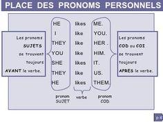 Grammaire anglaise : pronoms personnels - I YOU HE. English Language Course, English Class, English Lessons, French Language, English Grammar, Teaching English, Learn English, Esl Resources, Grammar Rules