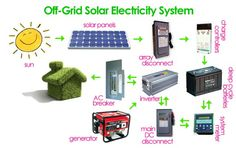 Off the grid electric system