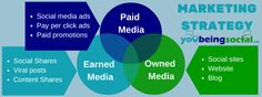 Does Your Marketing Strategy Include Paid, Earned, and Owned Media? by @YouBeingSocial YouBeingSocial.com