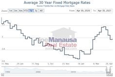 Rates bottomed at 2.65% in early January, and then rose until early April and have been moving down slowly since. So even though rates are higher today than they have been in the recent past, they are lower than they were a year ago and currently sit just below 3%. #tallahassee #florida #fl #realestate #realtor #listings #homes #home #houses #house #luxury #mansion #driveway #garage #rich #successful #wealth #fountain #backyard #lawn #pool #investors #doctors #hgtv #homedesign #homeinteriors