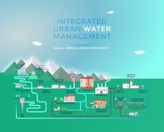 Interactive project about the integrated urban water management