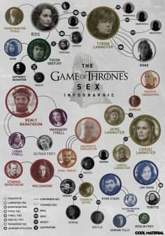 Sex infographic of Game of Thrones.  Interesting infographic showing what has been the sexual relationship between the various characters so far in the Game of Thrones, TV series   There is a larger image in the website ...