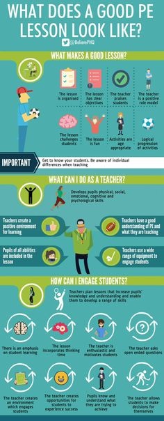 What Does A Good PE Lesson Look Like?