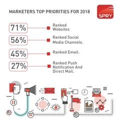 In The 2018 National Retail Federation's Digital Summit, Yes Lifecycle Marketing Surveyed Over 300 Marketers Online And In-Person At Shop .org To Identify Their Marketing Priorities For 2018. . . . . . #marketingdigital #marketingtips #marketingonline #marketingstrategy #marketingagency #marketingplan #marketingsocial #marketinglife #marketingguru #MarketingIdeas #marketingconsultant #MarketingStrategies #marketingtip #marketingblog #marketingadvice #marketingmanagement