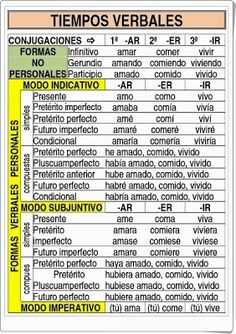 The Five Best Reasons to Learn Another Language - The Little Language Site Spanish Grammar, Spanish Vocabulary, Spanish Words, Spanish English, Spanish Language Learning, Spanish Teacher, Spanish Classroom, How To Speak Spanish, Be Happy In Spanish