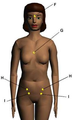 Acupressure Points for Relieving Fertility and Pregnancy