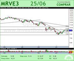 MRV - MRVE3 - 25/06/2012 #MRVE3 #analises #bovespa