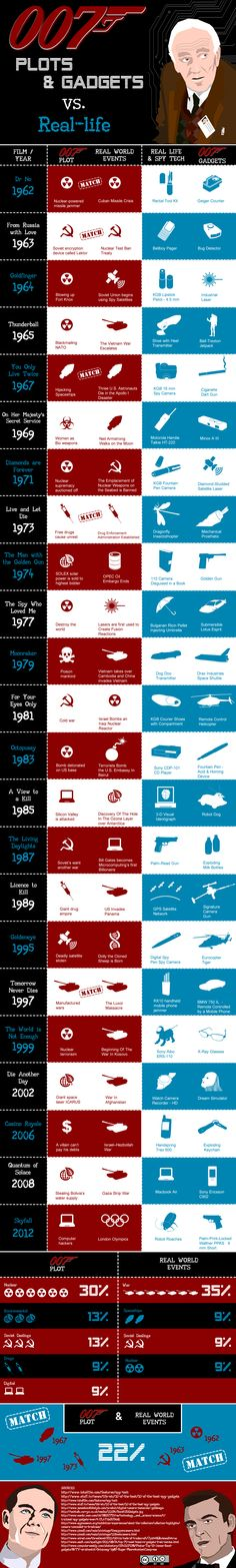 50 years of 007 Plots & Gadgets vs Real Life Infographic James Bond Party, James Bond Theme, James Bond Movie Posters, James Bond Movies, James Bond Gadgets, George Lazenby, James Bond Style, Haha, Timothy Dalton