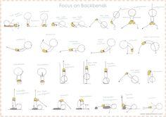 Focus on Backbends
