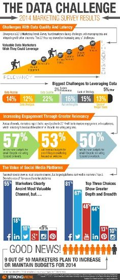 The data challenge 2014