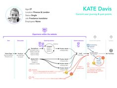 Current user journey & pain points designed by Laura Bisio. the global community for designers and creative professionals. Free Ppt Template, Templates, Mobile Design, App Design, Personas Design, Kate Davis, Customer Journey Mapping, Design Research, Show And Tell