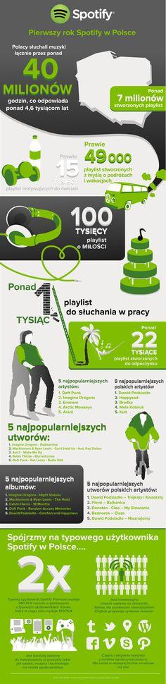 Un anno di Spotify in Italia [Spotify] Playlists, Business Intelligence, Data Visualization, My Design, Design Ideas, Graphic Design, Internet Marketing, Social Media, Statistics