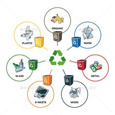 Trash Categories with Recycling Bins. Illustration of trash categories with orga , Recycling Station, Recycling Bins, Save Earth Drawing, Science Clipart, Earth Drawings, Daycare Themes, Recycling Information, Recycling Process, Save Environment