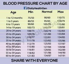 is your blood pressure normal?