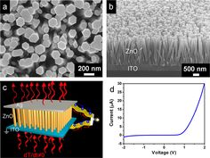 Electricity from waste heat thanks to a pyroelectric nanogenerator